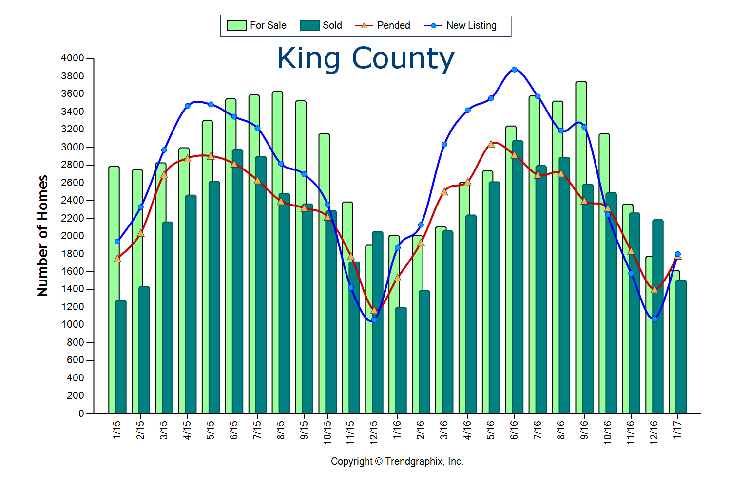 King County Stats February 2017