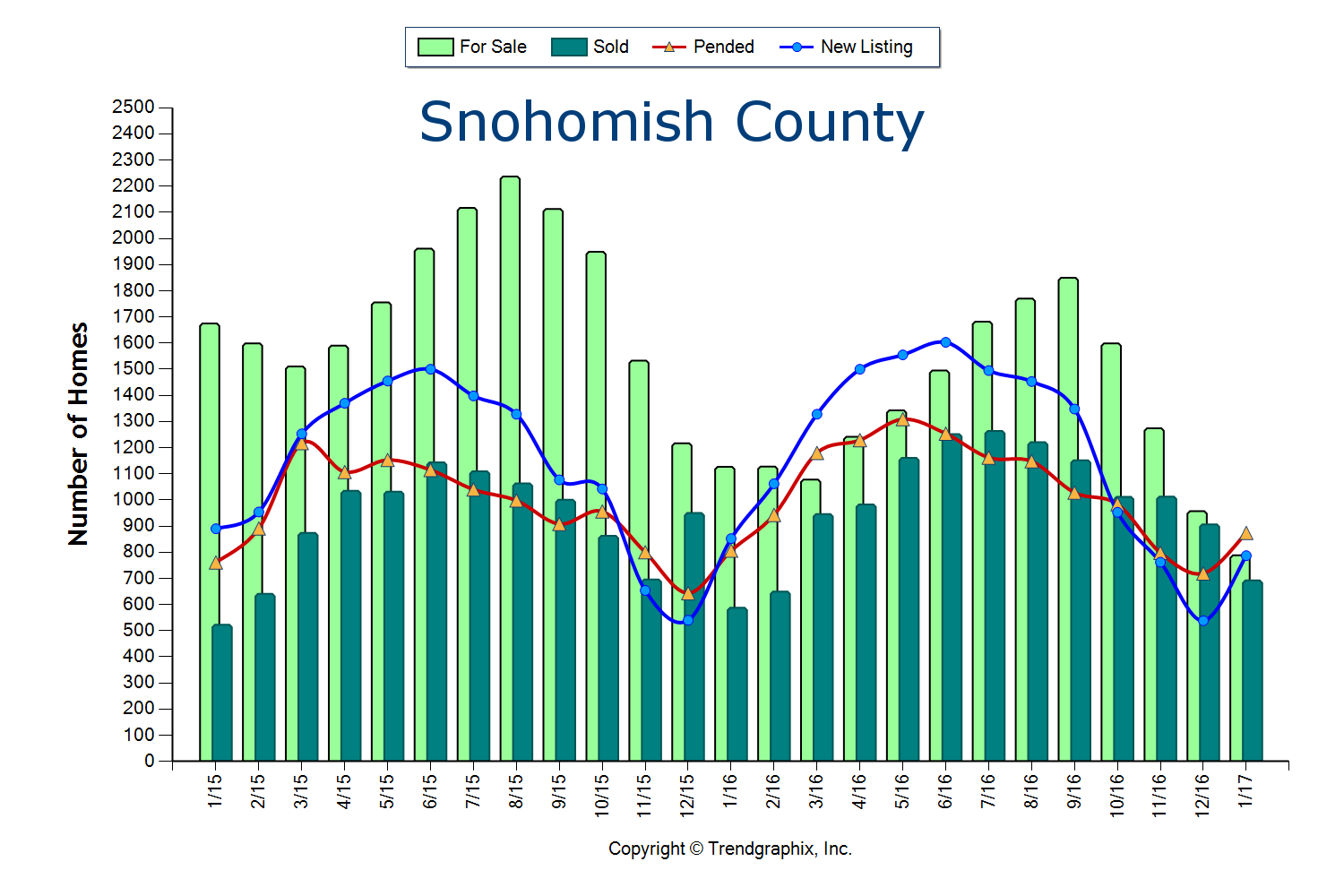 Snohomish County Stats February 2017