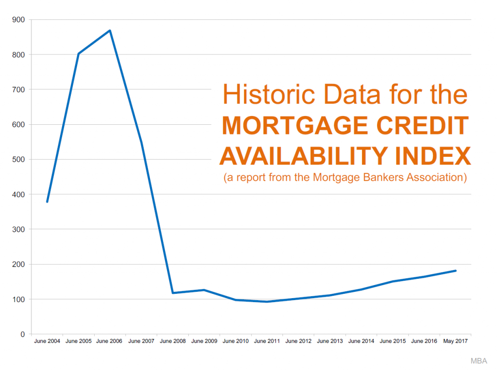 real estate bubble mortgage credit availability