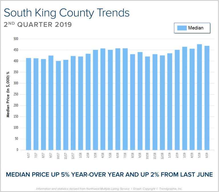 South King County Quarterly Market Trends – Q2 2019 - Kristine Stevens